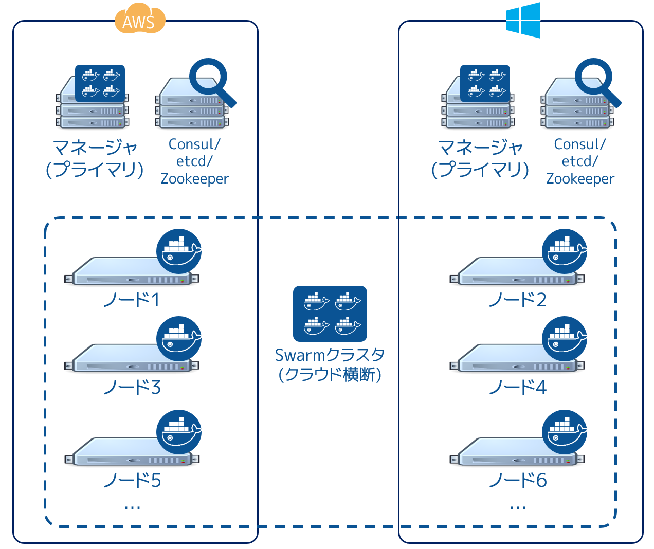 ../_images/swarm-across-aws-and-azure.png